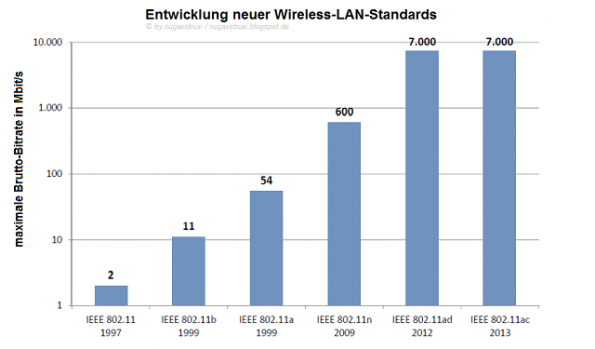 wireless_lan_development