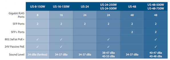 unifi-switch-comparison